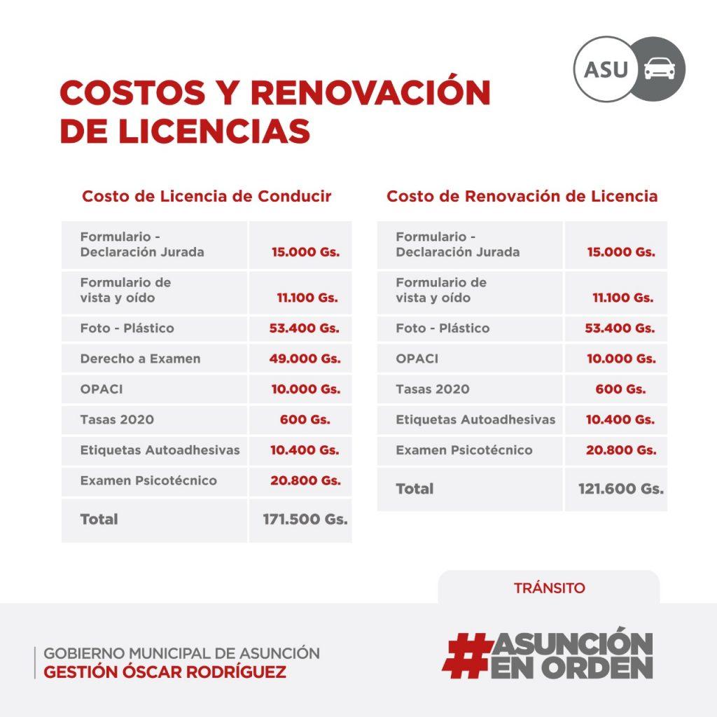 Requisitos Para Obtencion De Licencias De Conducir Municipalidad De Asuncion